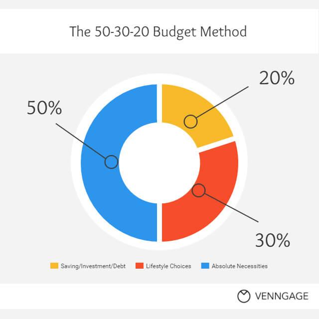 Atur Keuangan dengan Sistem 50-30-20 Biar Nggak Pusing